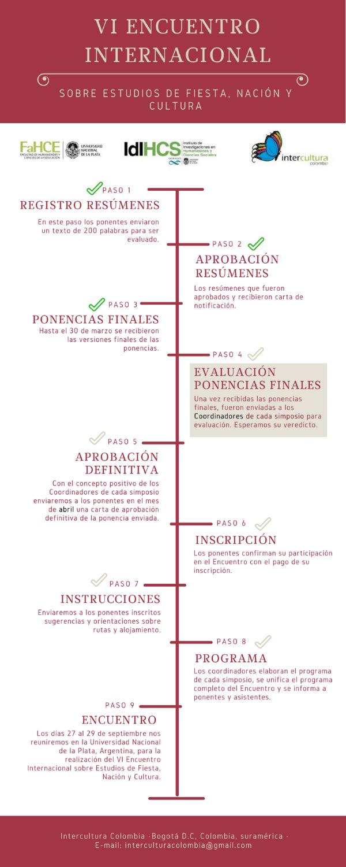 VI Encuentro sobre estudios de Fiesta, Nación y Cultura